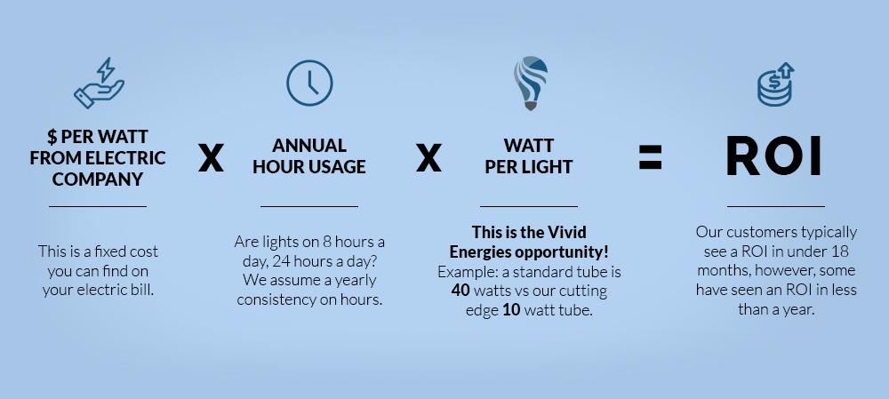 Calculate Your Savings on Lighting
